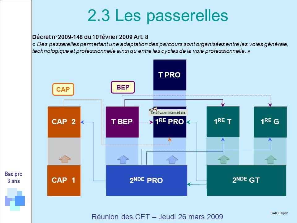 Bac pro 3 ans Réunion des CET – Jeudi 26 mars 2009 CAP 2 2 NDE PRO T BEP BEP CAP 2 NDE GT 1 RE PRO1 RE G 1 RE T CAP 1 T PRO Certification intermédiaire Décret n°2009-148 du 10 février 2009 Art.