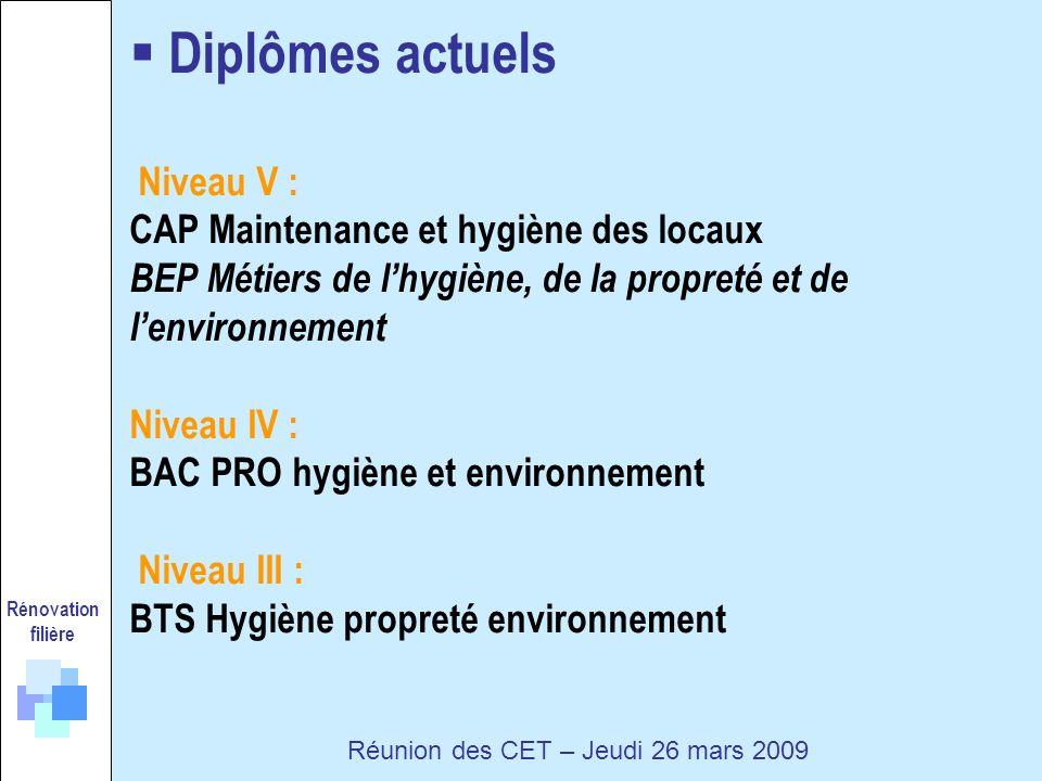 Diplômes actuels Niveau V : CAP Maintenance et hygiène des locaux BEP Métiers de lhygiène, de la propreté et de lenvironnement Niveau IV : BAC PRO hygiène et environnement Niveau III : BTS Hygiène propreté environnement Rénovation filière Réunion des CET – Jeudi 26 mars 2009
