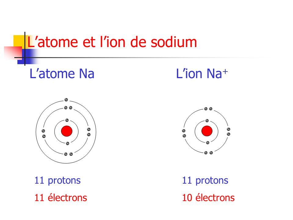 Latome et lion de sodium Latome NaLion Na + 11 protons 11 électrons 11 protons 10 électrons