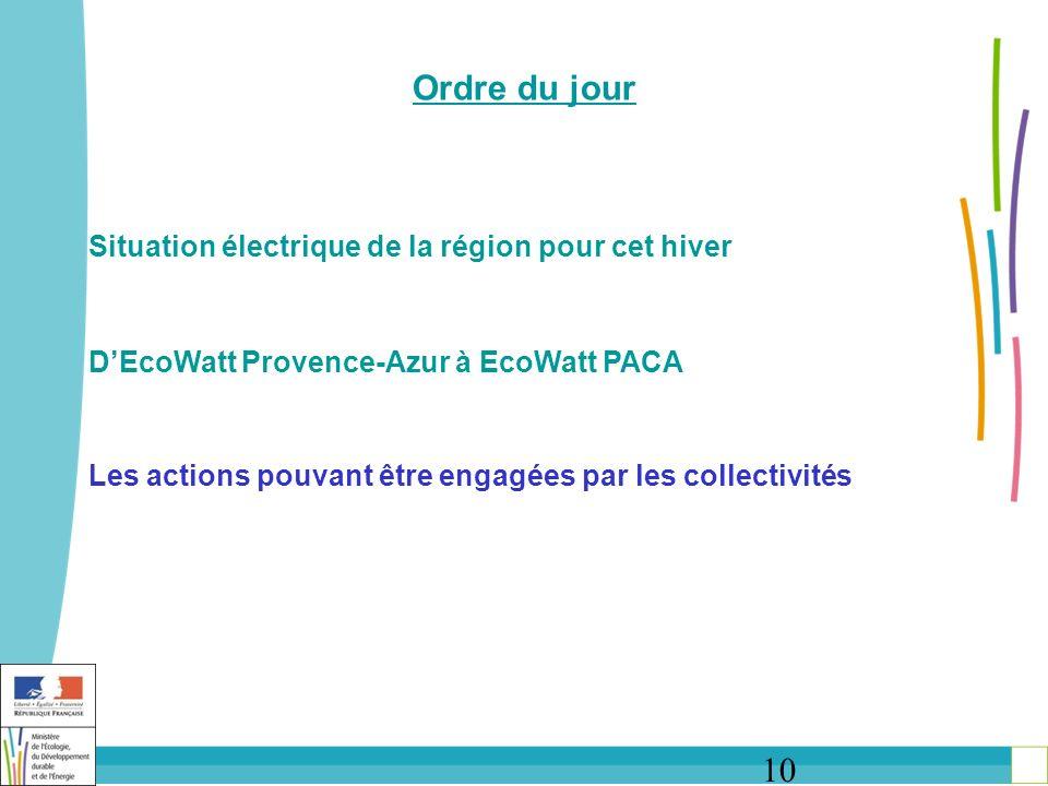 10 Ordre du jour Situation électrique de la région pour cet hiver DEcoWatt Provence-Azur à EcoWatt PACA Les actions pouvant être engagées par les collectivités
