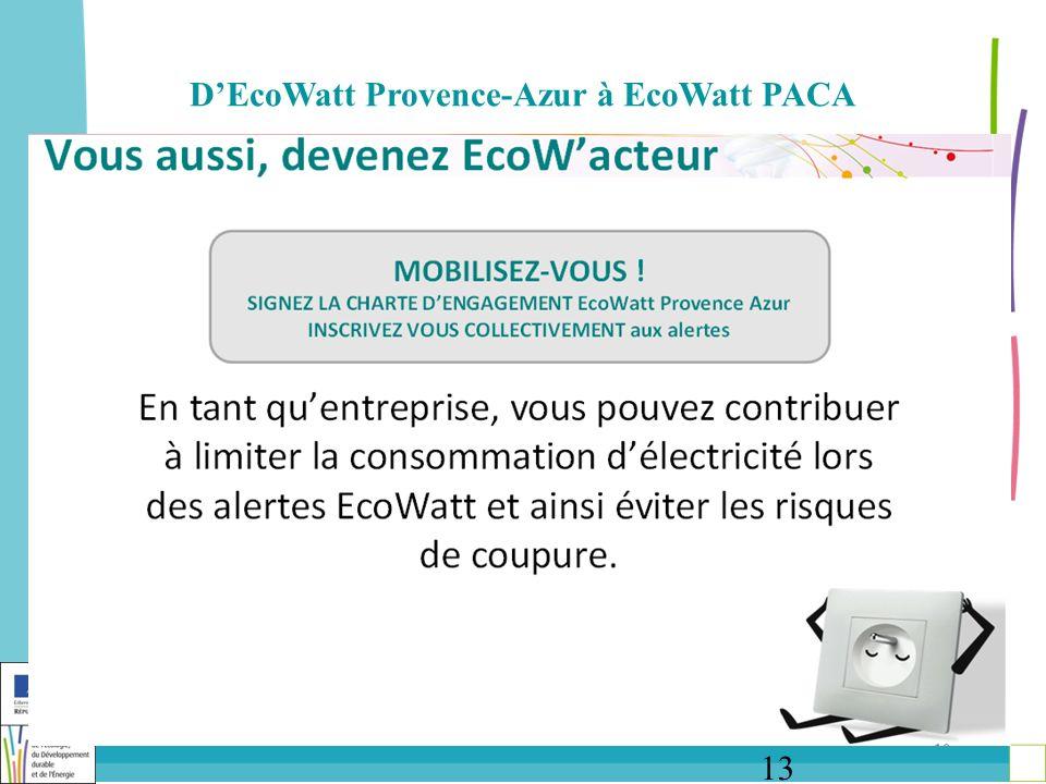 13 DEcoWatt Provence-Azur à EcoWatt PACA
