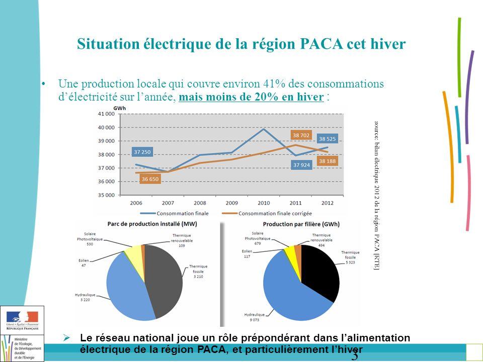 3 Situation électrique de la région PACA cet hiver Une production locale qui couvre environ 41% des consommations délectricité sur lannée, mais moins de 20% en hiver : Le réseau national joue un rôle prépondérant dans lalimentation électrique de la région PACA, et particulièrement lhiver source: bilan électrique 2012 de la région PACA [RTE]