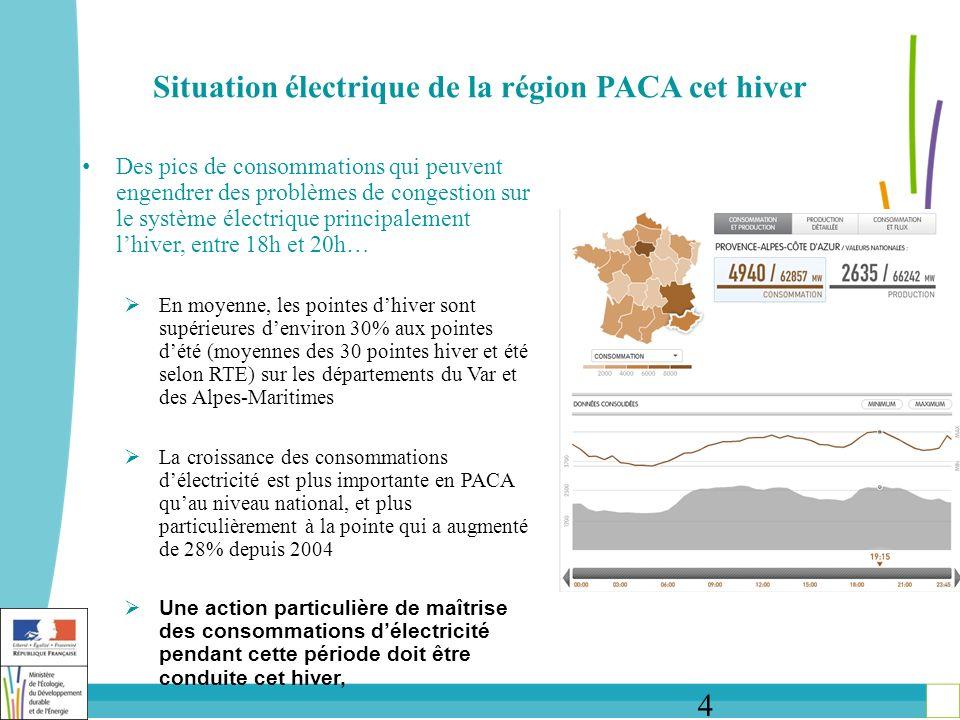 4 Situation électrique de la région PACA cet hiver Des pics de consommations qui peuvent engendrer des problèmes de congestion sur le système électrique principalement lhiver, entre 18h et 20h… En moyenne, les pointes dhiver sont supérieures denviron 30% aux pointes dété (moyennes des 30 pointes hiver et été selon RTE) sur les départements du Var et des Alpes-Maritimes La croissance des consommations délectricité est plus importante en PACA quau niveau national, et plus particulièrement à la pointe qui a augmenté de 28% depuis 2004 Une action particulière de maîtrise des consommations délectricité pendant cette période doit être conduite cet hiver,