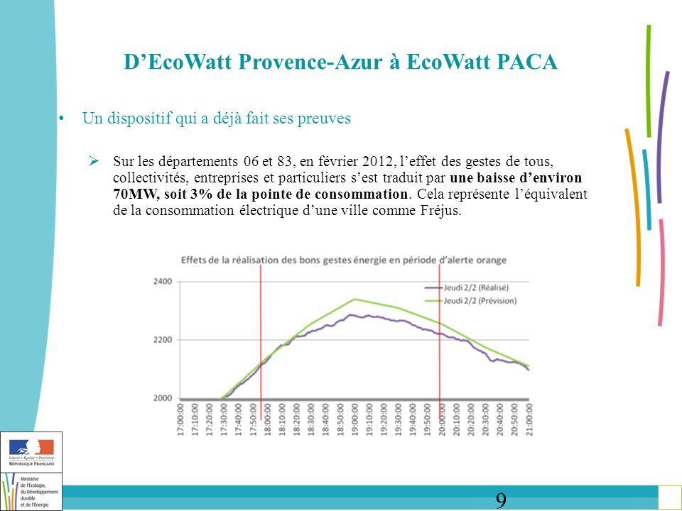 9 DEcoWatt Provence-Azur à EcoWatt PACA Un dispositif qui a déjà fait ses preuves Sur les départements 06 et 83, en février 2012, leffet des gestes de tous, collectivités, entreprises et particuliers sest traduit par une baisse denviron 70MW, soit 3% de la pointe de consommation.
