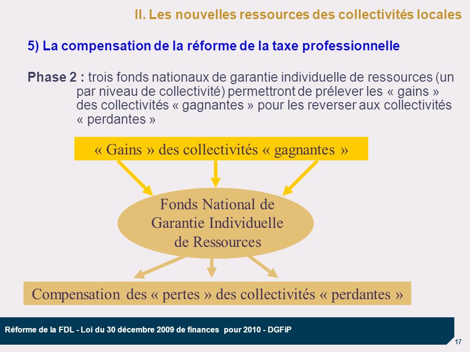 17 Réforme de la FDL - Loi du 30 décembre 2009 de finances pour 2010 - DGFiP 5) La compensation de la réforme de la taxe professionnelle Phase 2 : trois fonds nationaux de garantie individuelle de ressources (un par niveau de collectivité) permettront de prélever les « gains » des collectivités « gagnantes » pour les reverser aux collectivités « perdantes » Compensation des « pertes » des collectivités « perdantes » Fonds National de Garantie Individuelle de Ressources II.