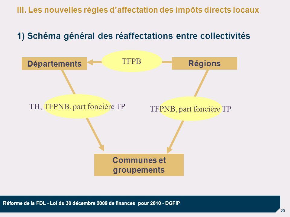 20 Réforme de la FDL - Loi du 30 décembre 2009 de finances pour 2010 - DGFiP III.