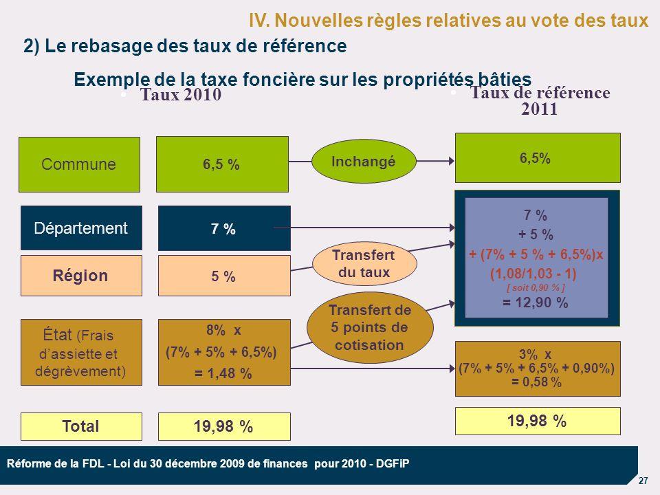 27 Réforme de la FDL - Loi du 30 décembre 2009 de finances pour 2010 - DGFiP Taux 2010 Région Taux de référence 2011 Département Commune État (Frais dassiette et dégrèvement) 3% x (7% + 5% + 6,5% + 0,90%) = 0,58 % 6,5% 7 % + 5 % + (7% + 5 % + 6,5%)x (1,08/1,03 - 1) [ soit 0,90 % ] = 12,90 % 2) Le rebasage des taux de référence Exemple de la taxe foncière sur les propriétés bâties Transfert de 5 points de cotisation 7 % Transfert du taux 8% x (7% + 5% + 6,5%) = 1,48 % 5 % 6,5 % Total19,98 % Inchangé IV.