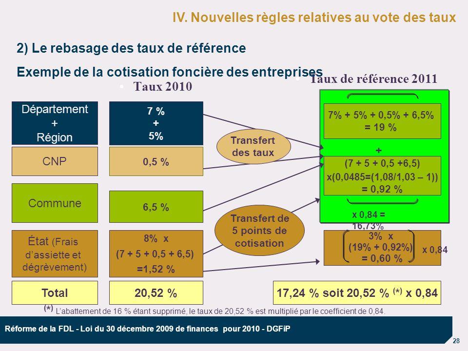 28 Réforme de la FDL - Loi du 30 décembre 2009 de finances pour 2010 - DGFiP Taux 2010 CNP Taux de référence 2011 Département + Région Commune État (Frais dassiette et dégrèvement) 3% x (19% + 0,92%) = 0,60 % 7% + 5% + 0,5% + 6,5% = 19 % (7 + 5 + 0,5 +6,5) x(0,0485=(1,08/1,03 – 1)) = 0,92 % 2) Le rebasage des taux de référence Exemple de la cotisation foncière des entreprises Transfert de 5 points de cotisation 7 % + 5% Transfert des taux 8% x (7 + 5 + 0,5 + 6,5) =1,52 % 0,5 % 6,5 % Total20,52 %17,24 % soit 20,52 % ( * ) x 0,84 IV.