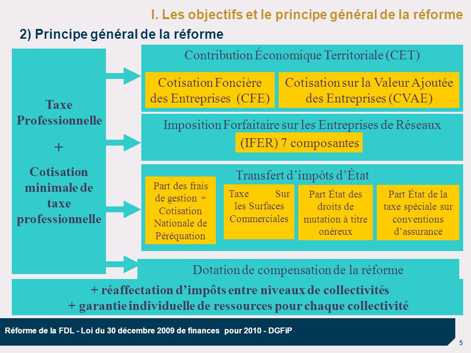 16 Réforme de la FDL - Loi du 30 décembre 2009 de finances pour 2010 - DGFiP 5) La compensation de la réforme de la taxe professionnelle Phase 1 : une dotation de compensation est versée aux collectivités « perdantes » dont les nouvelles recettes ne couvrent pas la perte de taxe professionnelle Somme des ressources « avant » des « gagnants » et des « perdants » Somme des ressources « après » des « gagnants » et des « perdants » Répartie aux « perdants » au prorata des pertes Dotation de compensation II.