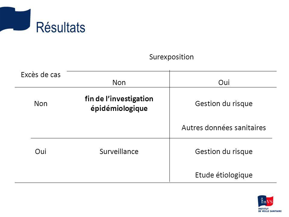 Résultats Excès de cas Surexposition NonOui Non fin de linvestigation épidémiologique Gestion du risque Autres données sanitaires OuiSurveillanceGestion du risque Etude étiologique