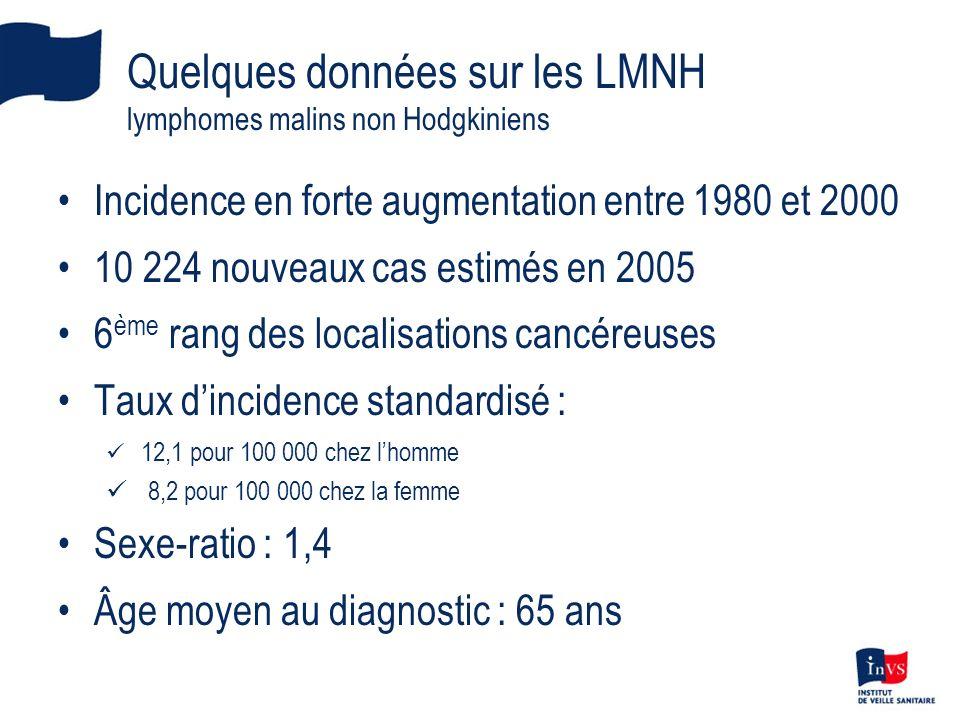 Quelques données sur les LMNH lymphomes malins non Hodgkiniens Incidence en forte augmentation entre 1980 et 2000 10 224 nouveaux cas estimés en 2005 6 ème rang des localisations cancéreuses Taux dincidence standardisé : 12,1 pour 100 000 chez lhomme 8,2 pour 100 000 chez la femme Sexe-ratio : 1,4 Âge moyen au diagnostic : 65 ans