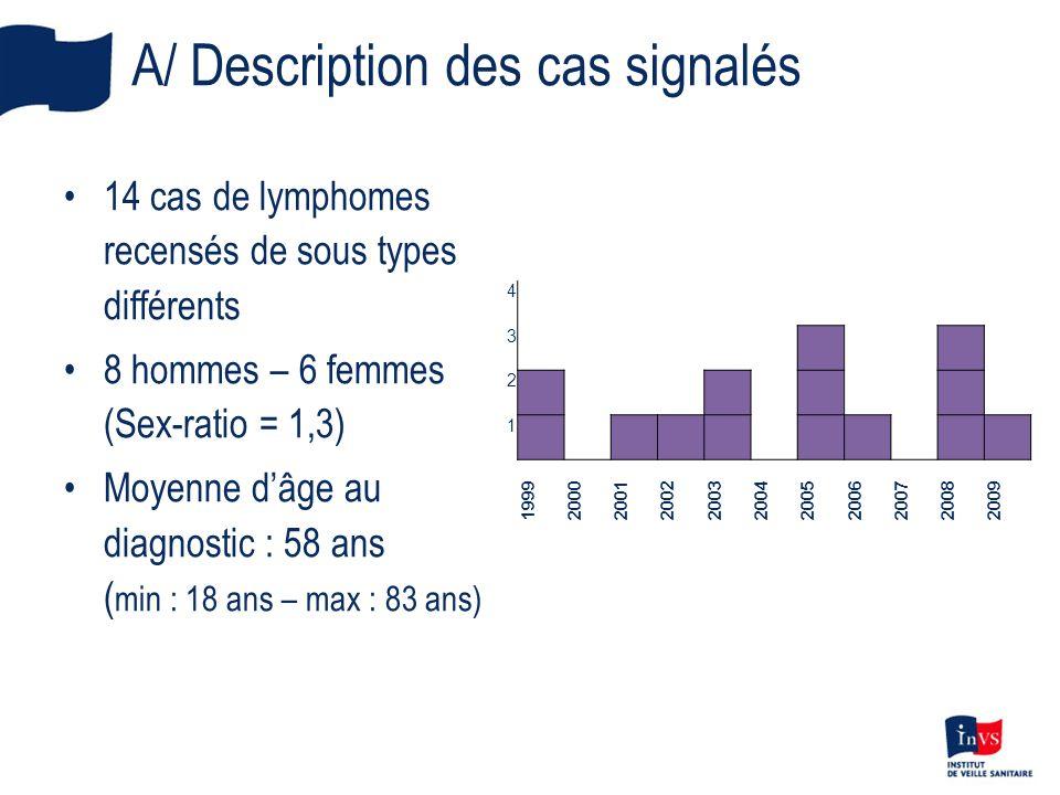 A/ Description des cas signalés 14 cas de lymphomes recensés de sous types différents 8 hommes – 6 femmes (Sex-ratio = 1,3) Moyenne dâge au diagnostic : 58 ans ( min : 18 ans – max : 83 ans) 4 3 2 1 19992000200120022003200420052006200720082009