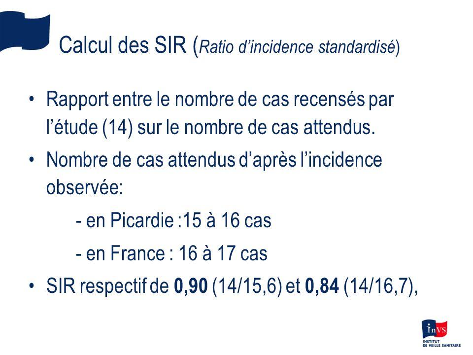Calcul des SIR ( Ratio dincidence standardisé ) Rapport entre le nombre de cas recensés par létude (14) sur le nombre de cas attendus.