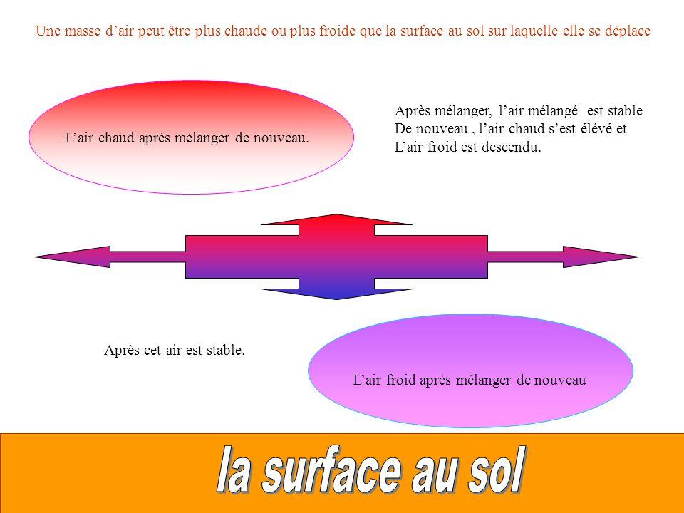 Une masse dair peut être plus chaude ou plus froide que la surface au sol sur laquelle elle se déplace Lair froid après mélanger de nouveau Lair chaud