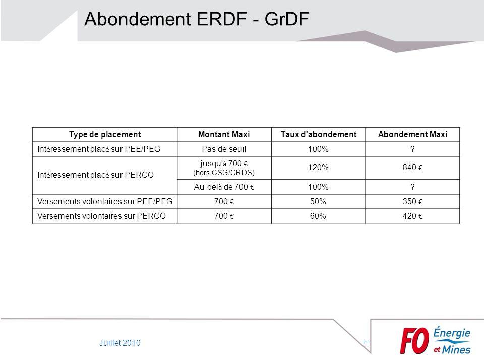 11 Abondement ERDF - GrDF 11 Type de placementMontant MaxiTaux d'abondementAbondement Maxi Int é ressement plac é sur PEE/PEG Pas de seuil100%? Int é