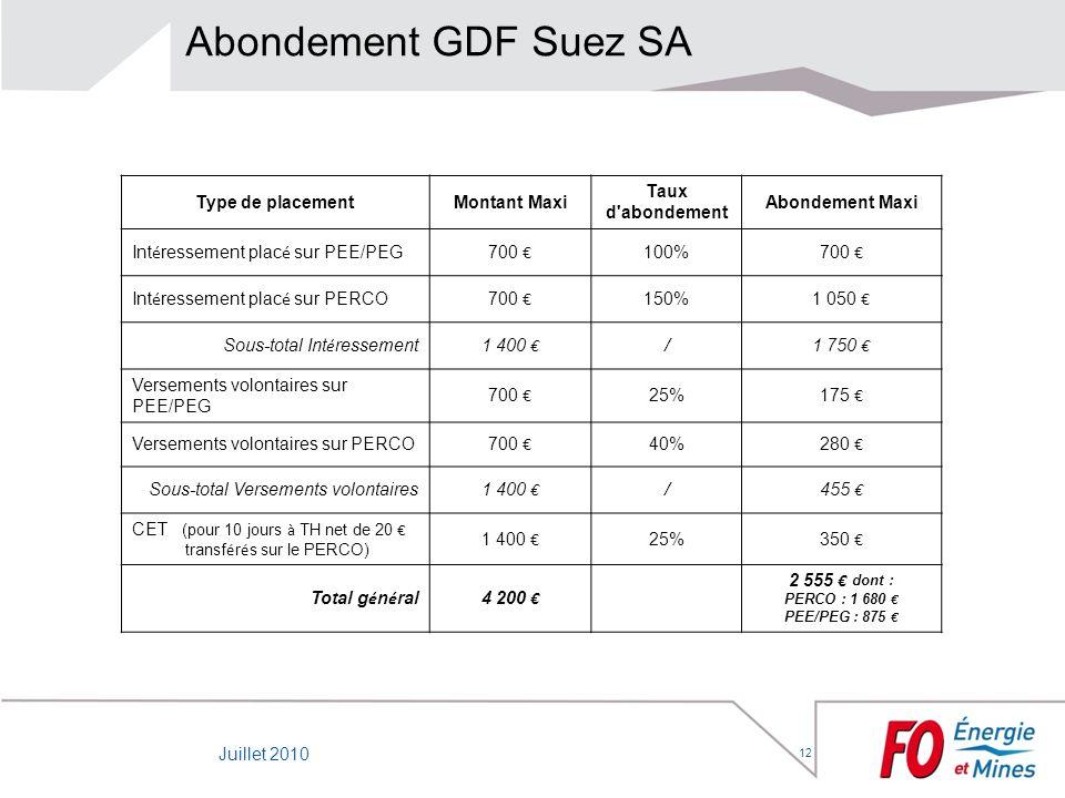 12 Abondement GDF Suez SA Type de placementMontant Maxi Taux d'abondement Abondement Maxi Int é ressement plac é sur PEE/PEG700 100% 700 Int é resseme