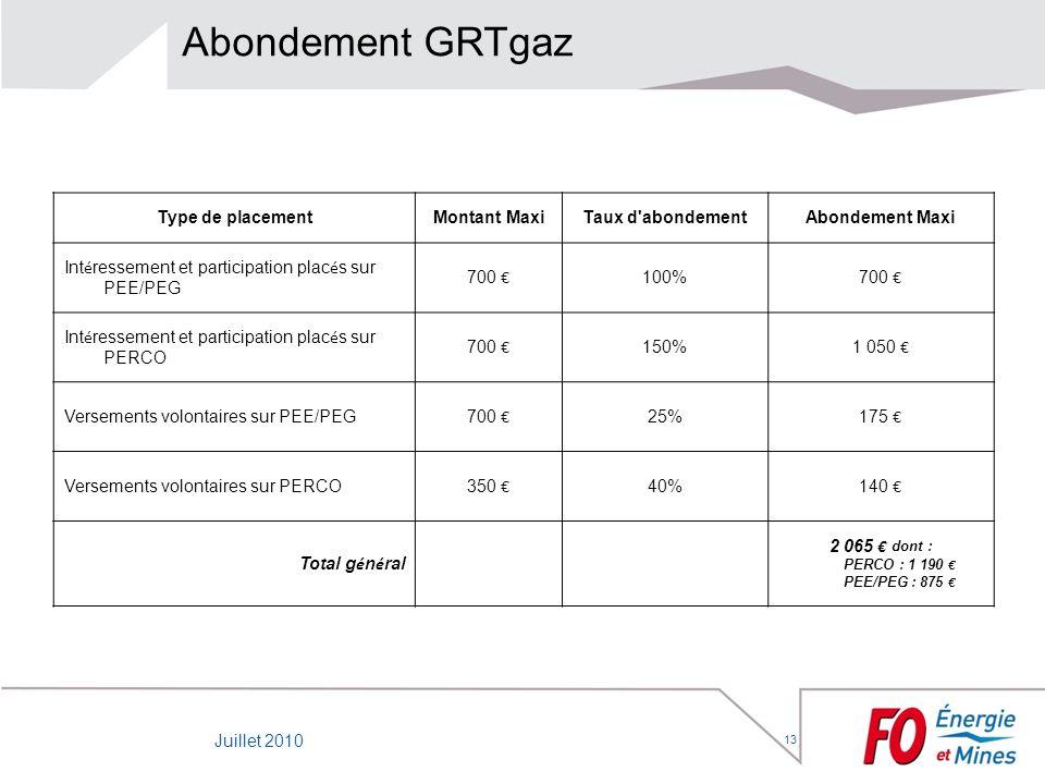 13 Abondement GRTgaz Type de placementMontant MaxiTaux d'abondementAbondement Maxi Int é ressement et participation plac é s sur PEE/PEG 700 100% 700