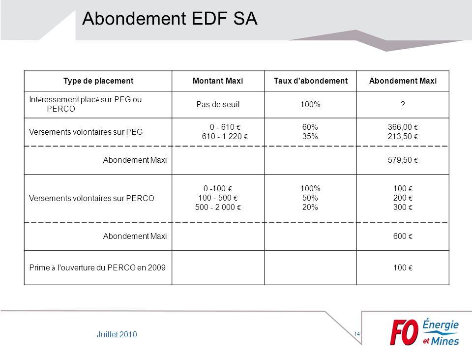 14 Abondement EDF SA Type de placementMontant MaxiTaux d'abondementAbondement Maxi Int é ressement plac é sur PEG ou PERCO Pas de seuil100%? Versement
