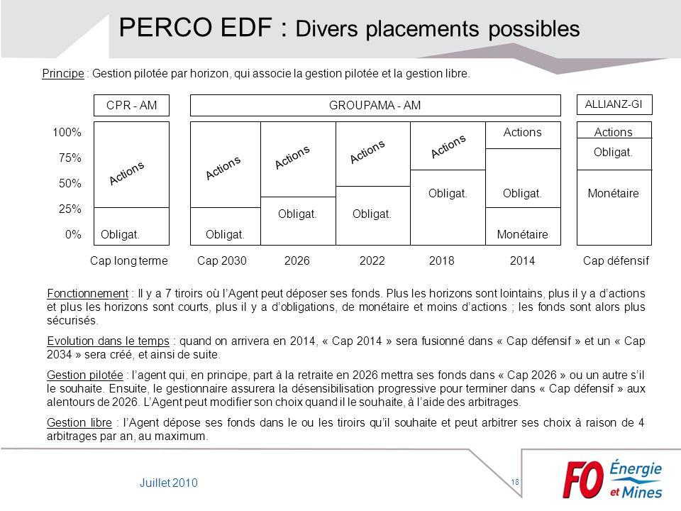 18 Obligat. PERCO EDF : Divers placements possibles Principe : Gestion pilotée par horizon, qui associe la gestion pilotée et la gestion libre. Foncti
