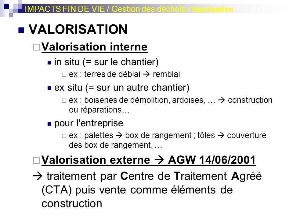 VALORISATION Valorisation interne in situ (= sur le chantier) ex : terres de déblai remblai ex situ (= sur un autre chantier) ex : boiseries de démoli
