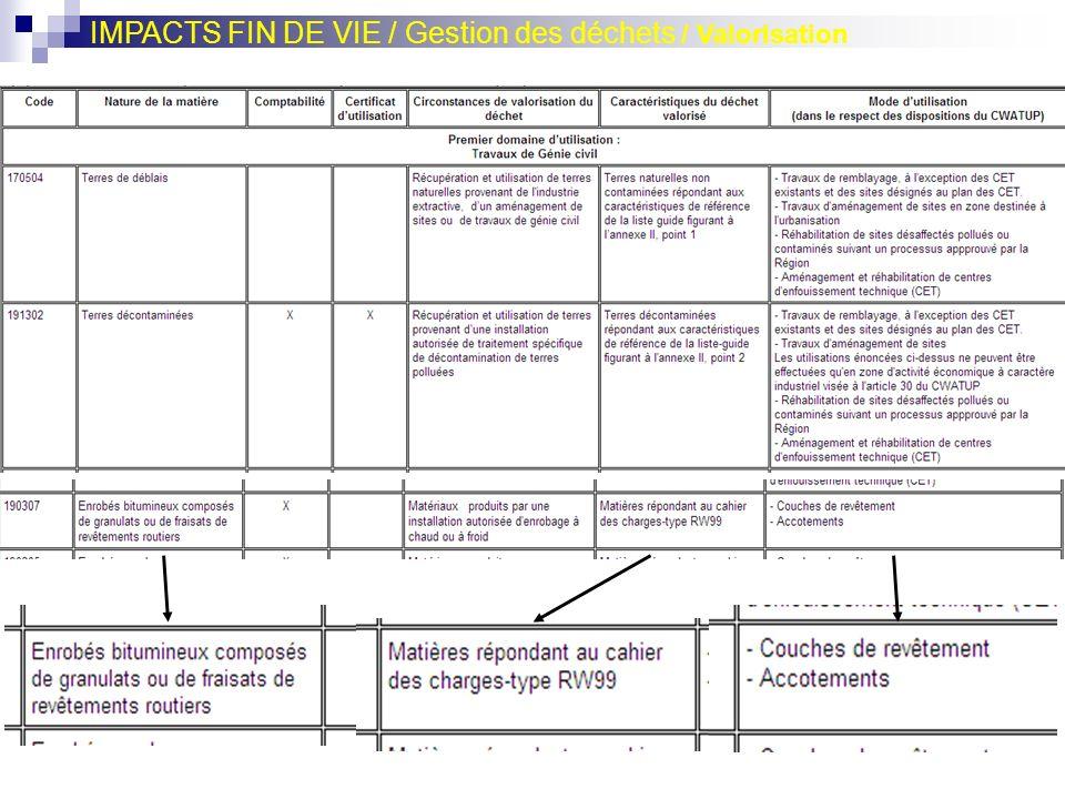 IMPACTS FIN DE VIE / Gestion des déchets / Valorisation