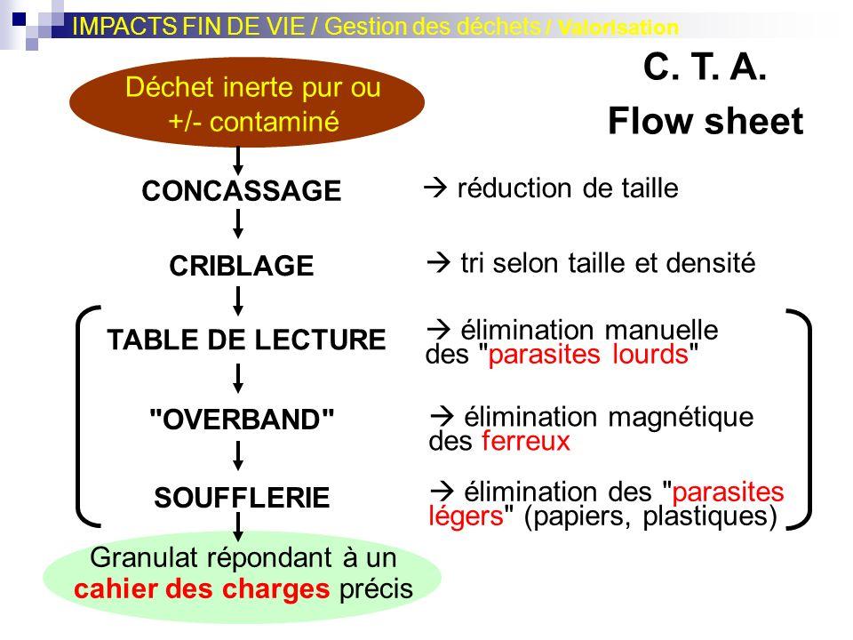 Déchet inerte pur ou +/- contaminé CONCASSAGE CRIBLAGE TABLE DE LECTURE