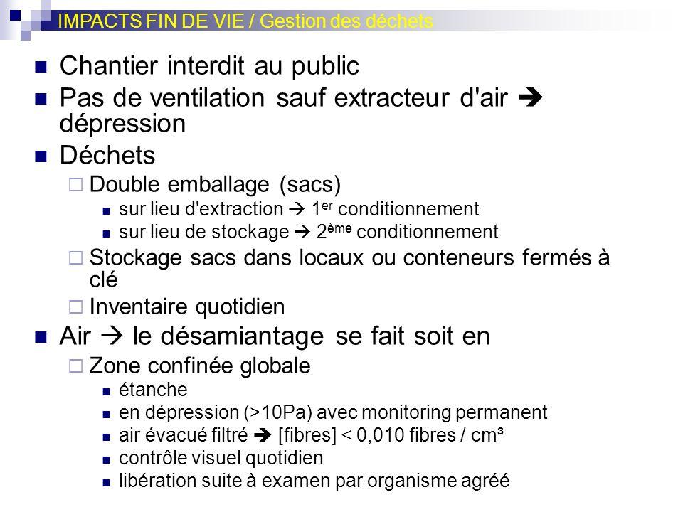 Chantier interdit au public Pas de ventilation sauf extracteur d'air dépression Déchets Double emballage (sacs) sur lieu d'extraction 1 er conditionne