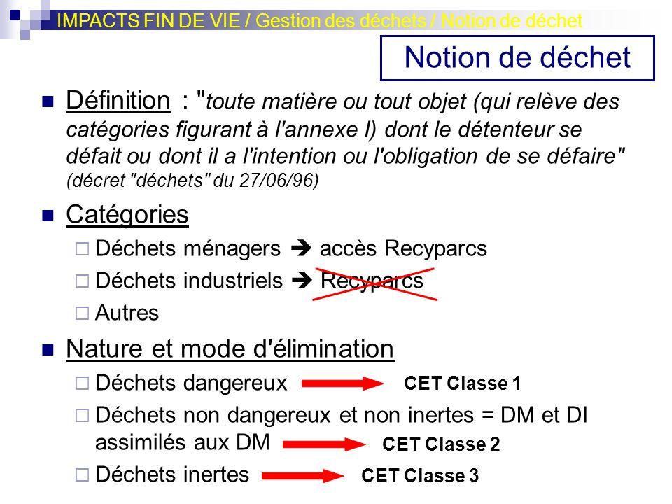 PREVENTION DECHETS TRI DD DND DI DETENTION PROVISOIRE Déclaration Permis d environnement TRANSPORT Agrément Enregistrement VALORISATION INTERNE ELIMINATION C.