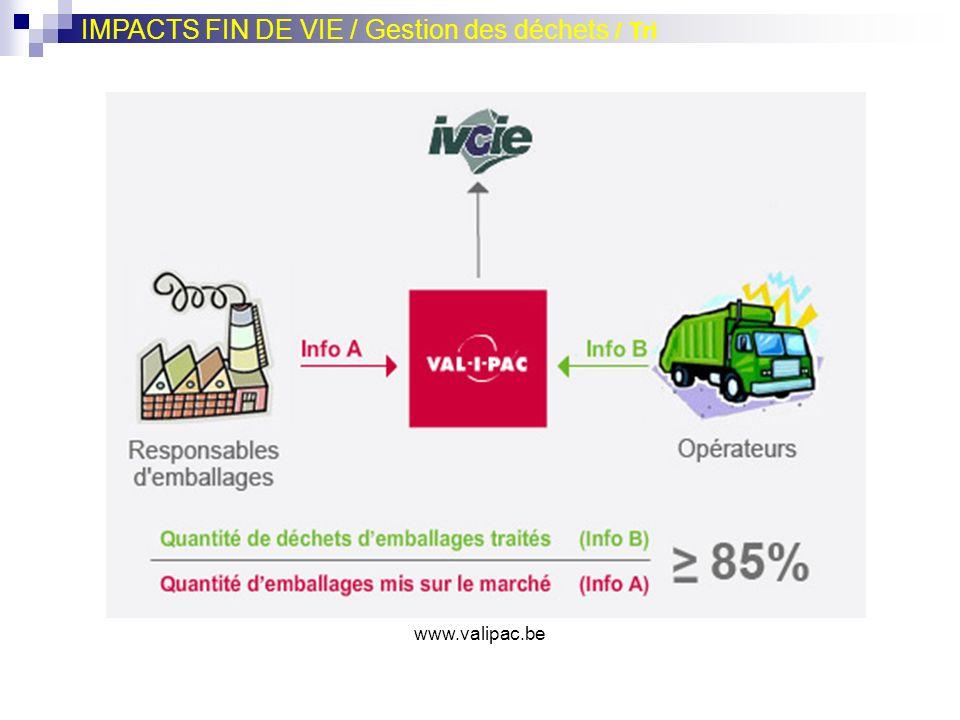 www.valipac.be IMPACTS FIN DE VIE / Gestion des déchets / Tri