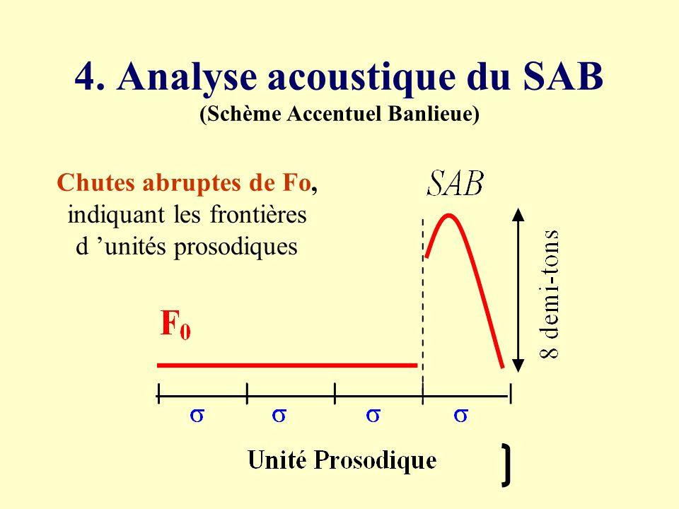 Résultats de la pré-enquête Deux types de séquences dégagés : accent fortagressif une réalisation prosodique particulière, qualifiée d« accent fort »