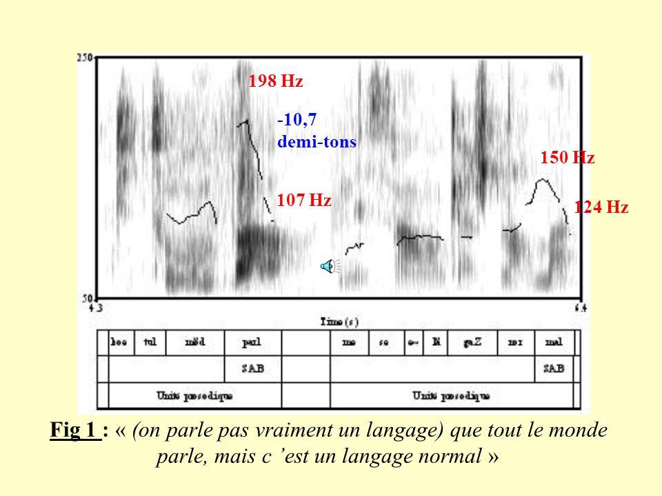 4. Analyse acoustique du SAB (Schème Accentuel Banlieue) Chutes abruptes de Fo, indiquant les frontières d unités prosodiques