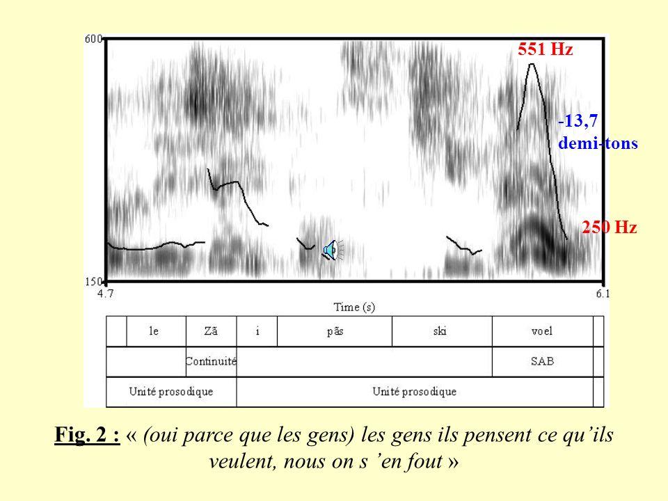 Fig 1 : « (on parle pas vraiment un langage) que tout le monde parle, mais c est un langage normal » 198 Hz 107 Hz -10,7 demi-tons 150 Hz 124 Hz