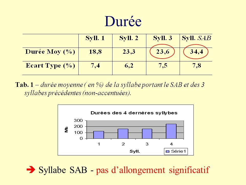 Fig. 2 : « (oui parce que les gens) les gens ils pensent ce quils veulent, nous on s en fout » 551 Hz 250 Hz -13,7 demi-tons
