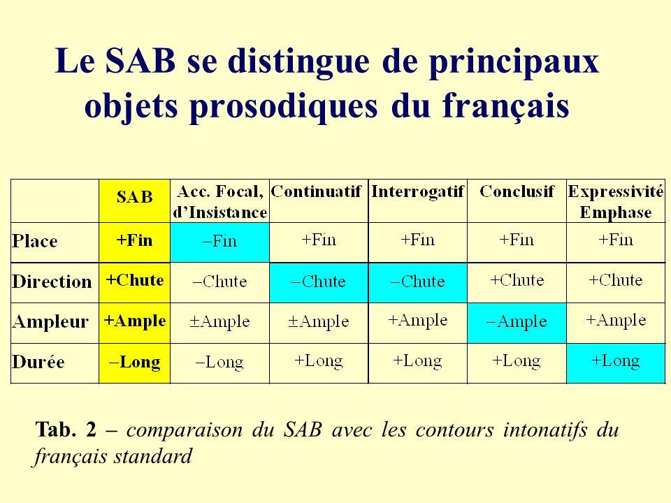 Durée Tab. 1 – durée moyenne ( en %) de la syllabe portant le SAB et des 3 syllabes précédentes (non-accentuées). Syllabe SAB - pas dallongement signi