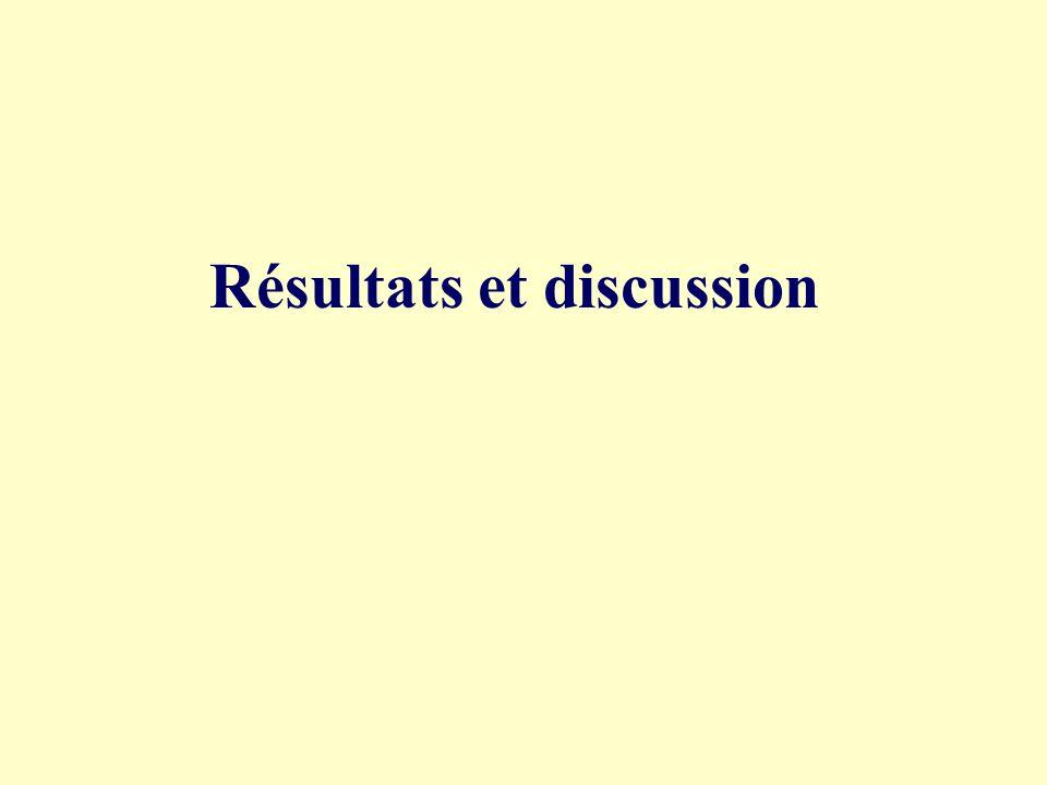 Passation du test : - 18 sujets, tous étudiants à lUniversité de Rouen, âgés de 23 à 28 ans.