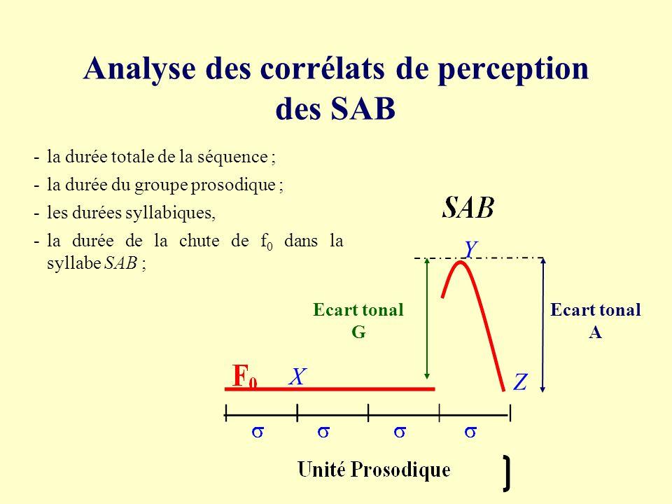 A quoi est corrélée exactement la perception de l accent de banlieue dans une séquences avec un SAB ? - à l ampleur de la chute? - à la durée relative