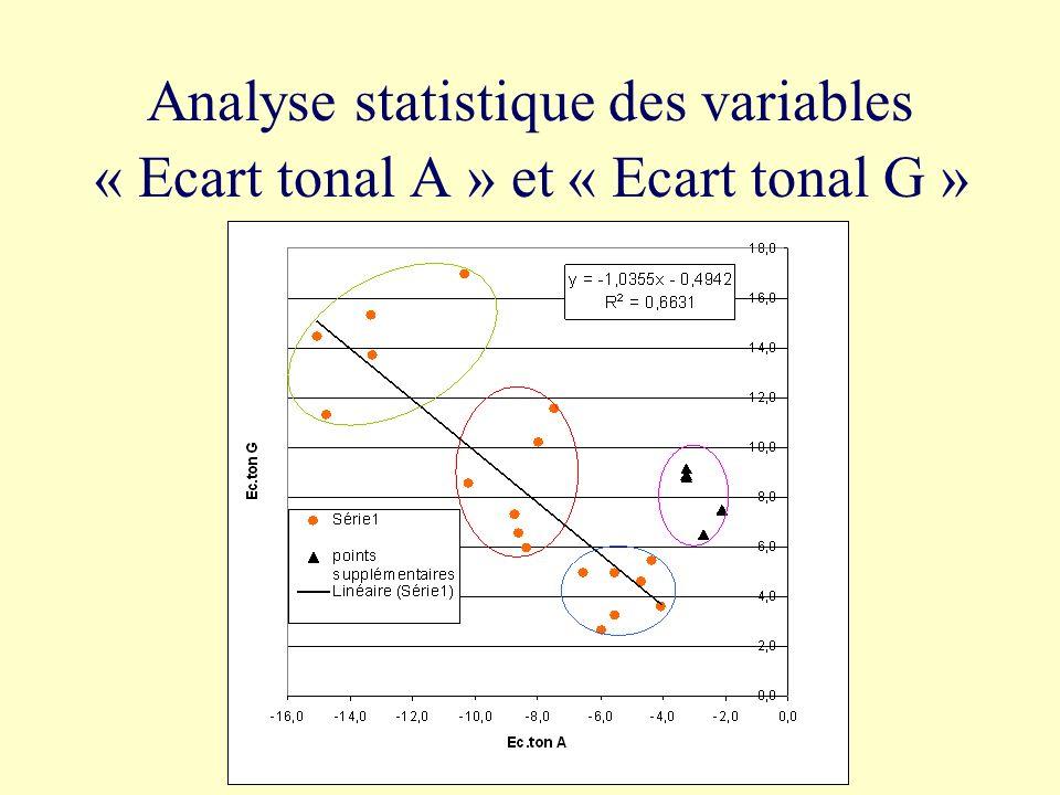 La perception de l accent de banlieue dans une séquence avec un SAB est corrélée principalement à 2 paramètres : lampleur de la chute et/ou lamplitude du geste.