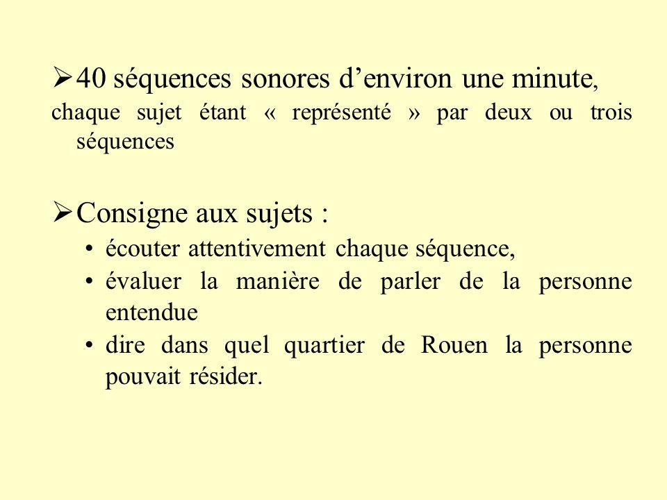 40 séquences sonores denviron une minute, chaque sujet étant « représenté » par deux ou trois séquences Consigne aux sujets : écouter attentivement chaque séquence, évaluer la manière de parler de la personne entendue dire dans quel quartier de Rouen la personne pouvait résider.