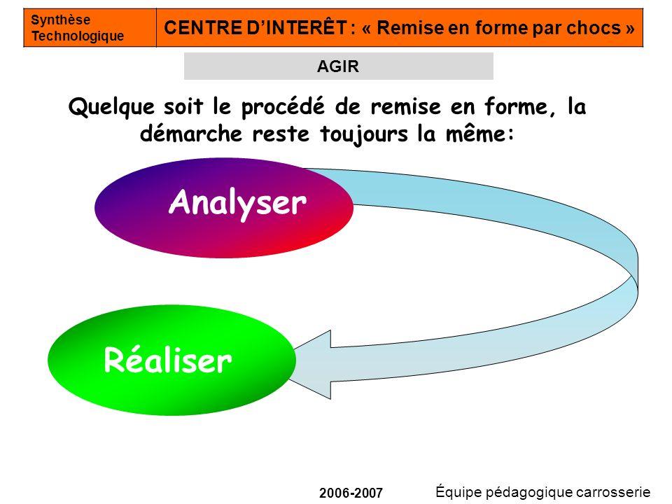Équipe pédagogique carrosserie Synthèse Technologique CENTRE DINTERÊT : « Remise en forme par chocs » 2006-2007 Analyser Quelque soit le procédé de re