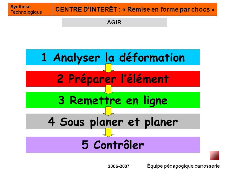 Équipe pédagogique carrosserie Synthèse Technologique CENTRE DINTERÊT : « Remise en forme par chocs » 2006-2007 M é canique C Actif B Passif A Le tas est un outil (1).
