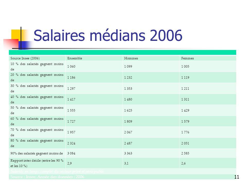 Salaires médians 2006 Source Insee (2006) EnsembleHommesFemmes 10 % des salariés gagnent moins de 1 0601 0991 005 20 % des salariés gagnent moins de 1 1861 2321 119 30 % des salariés gagnent moins de 1 2971 3531 211 40 % des salariés gagnent moins de 1 4171 4801 311 50 % des salariés gagnent moins de 1 5551 6251 429 60 % des salariés gagnent moins de 1 7271 8091 579 70 % des salariés gagnent moins de 1 9572 0671 776 80 % des salariés gagnent moins de 2 3242 4872 051 90% des salariés gagnent moins de3 0843 3632 585 Rapport inter décile (entre les 90 % et les 10 %) 2,93,12,6 Salariés en temps complet du secteur privé et semi-public Source : Insee.