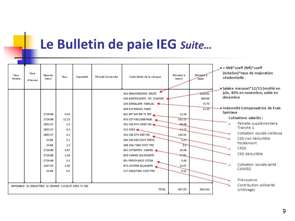 10 Le Bulletin de paie IEG Suite… Cotisations « Employeurs » Cotisation sociale santé : CAMIEG Forfait social Prévoyance AGS Retraite Sup.