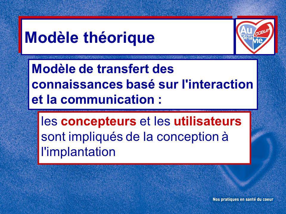 Modèle théorique Modèle de transfert des connaissances basé sur l interaction et la communication : les concepteurs et les utilisateurs sont impliqués de la conception à l implantation