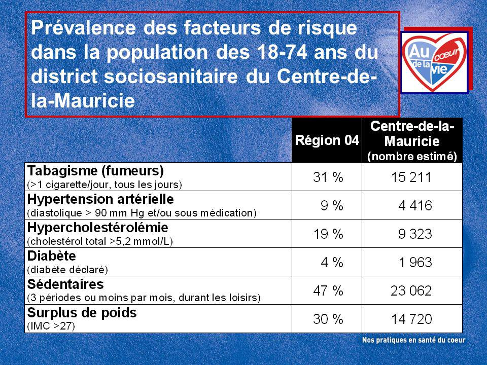 Conséquences des MCV Population du district du Centre-de- la-Mauricie ??.
