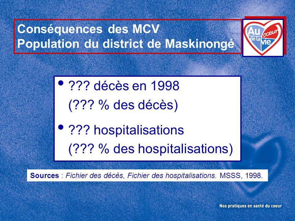 Conséquences des MCV Population du district de Maskinongé ??.