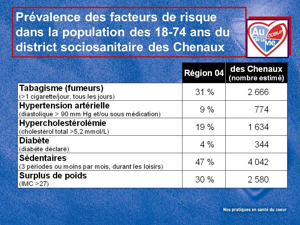 Prévalence des facteurs de risque dans la population des 18-74 ans du district sociosanitaire des Chenaux
