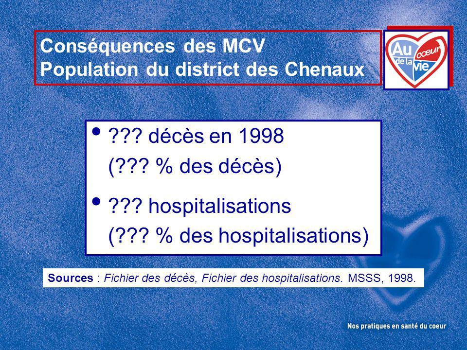 Conséquences des MCV Population du district des Chenaux .