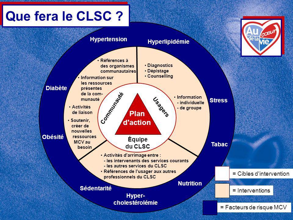 Hypertension Sédentarité Obésité Tabac Hyper- cholestérolémie Diabète Hyperlipidémie Stress Nutrition = Facteurs de risque MCV Activités de liaison Soutenir, créer de nouvelles ressources MCV au besoin Diagnostics Dépistage Counselling Information - individuelle - de groupe Activités d arrimage entre : - les intervenants des services courants - les autres services du CLSC Références de l usager aux autres professionnels du CLSC = Interventions Références à des organismes communautaires Information sur les ressources présentes de la com- munauté Communauté Usagers Équipe du CLSC = Cibles d intervention Plan d action Que fera le CLSC