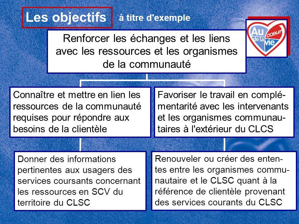 Renforcer les échanges et les liens avec les ressources et les organismes de la communauté Connaître et mettre en lien les ressources de la communauté requises pour répondre aux besoins de la clientèle Les objectifs à titre d exemple Favoriser le travail en complé- mentarité avec les intervenants et les organismes communau- taires à l extérieur du CLCS Donner des informations pertinentes aux usagers des services coursants concernant les ressources en SCV du territoire du CLSC Renouveler ou créer des enten- tes entre les organismes commu- nautaire et le CLSC quant à la référence de clientèle provenant des services courants du CLSC