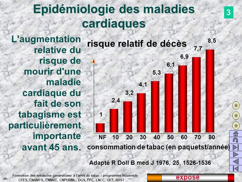 exposé 30 Formation des médecins généralistes à l arrêt du tabac : programme Nicomède CFES, CNAMTS, CNMRT, CNPURML, DGS, FFC, LNCC, OFT, RHST Epidémiologie des maladies cardiaques NF1020304050607080 1 2,4 3,2 4,1 6,1 6,9 7,7 8,5 5,3 consommation de tabac (en paquetst/année) risque relatif de décès L augmentation relative du risque de mourir d une maladie cardiaque du fait de son tabagisme est particulièrement importante avant 45 ans.